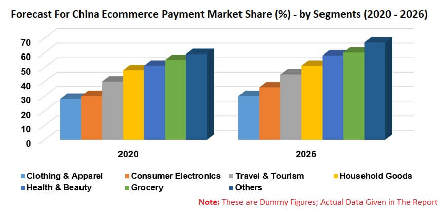 China E-Commerce Payment Market by Segment (Apparel, Electronics, Travel, Household, Health, Grocery), Payment Method (Bank Transfer, Card, Digital Wallet, & Others), Company Analysis