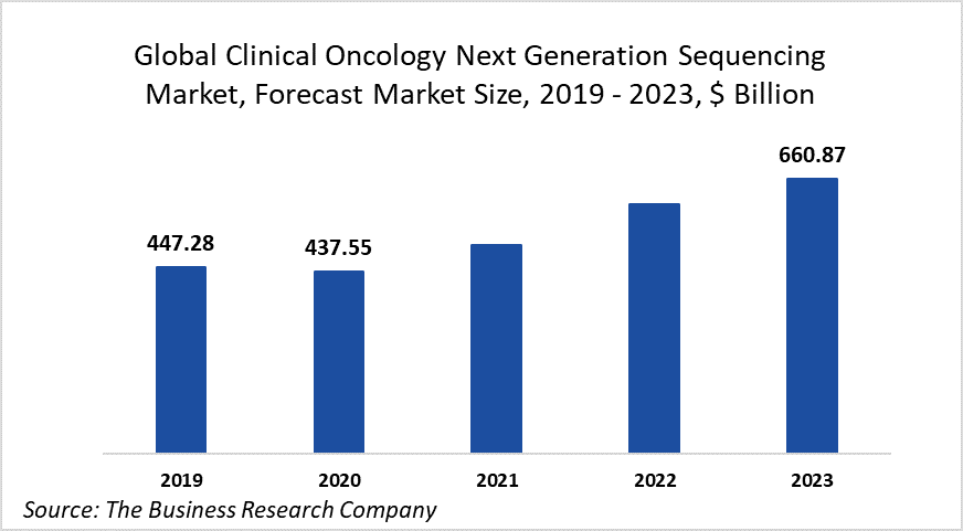 The Clinical Oncology Next Generation Sequencing Market Declined In 2020 Due To COVID-19