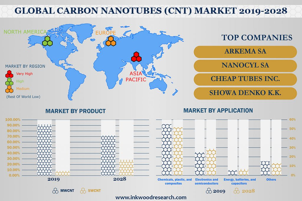 Technological Innovations is surging Growth in the Global Carbon Nanotubes Market