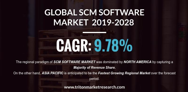 The Global Supply Chain Management Software Market to Garner $33.58 Billion by 2028