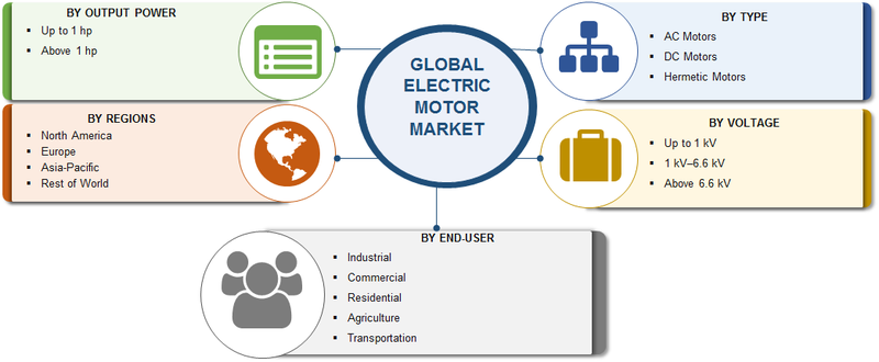 Electric Motors Market Size, Share 2020 Analysis by Type, Voltage, Output Power, End-Use, Growth Drivers, Demand and Research Methodology till 2023