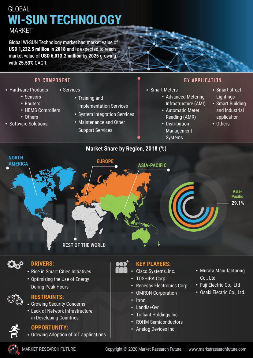 WI-SUN Technology Market 2020: Covid-19 Analysis by Opportunities, Sales Revenue, Emerging Technologies, Segmentation, Future Plans and Growth Rate To 2025