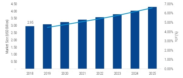 Gyroscopes Market 2020  Global Professional Survey, Covid-19 Analysis, Comprehensive Analysis, Business Growth, Industry Trends, Company Profiles, Size, Share with Regional Forecast till 2025