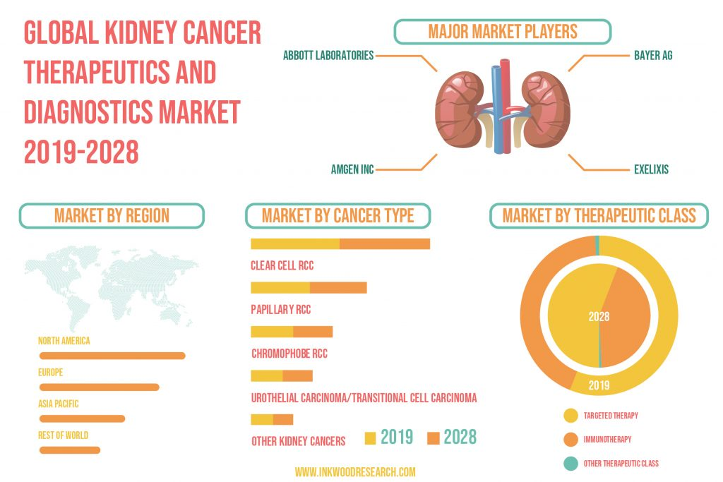 Surge in R&D Funding is propelling the Global Kidney Cancer Therapeutics and Diagnostics Market