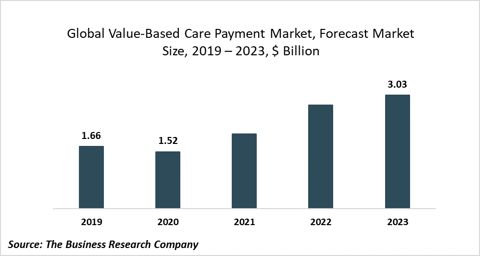Tremendous Growth At 25.81% CAGR In The Global Value-Based Care Payment Market Size