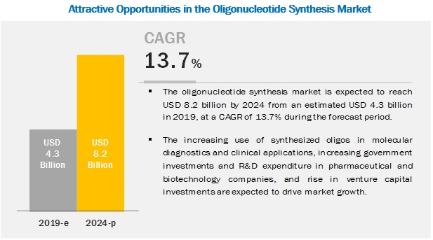 Oligonucleotide Synthesis Market is Set to Reach $8.2 billion by 2024 | Key Players are  Agilent Technologies, Inc. (US), ATDBio Ltd. (UK), Bio-Synthesis, Inc. (US)