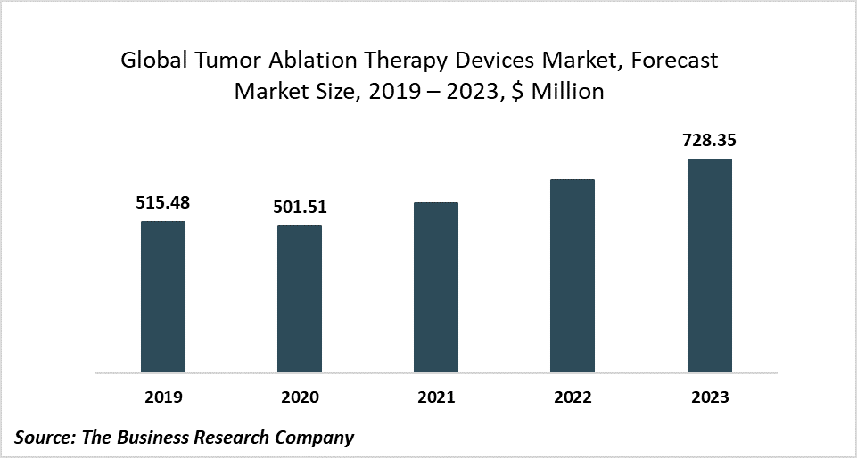 Major Companies Operating In The Tumor Ablation Therapy Devices Market Are Focusing On Technology Advancements