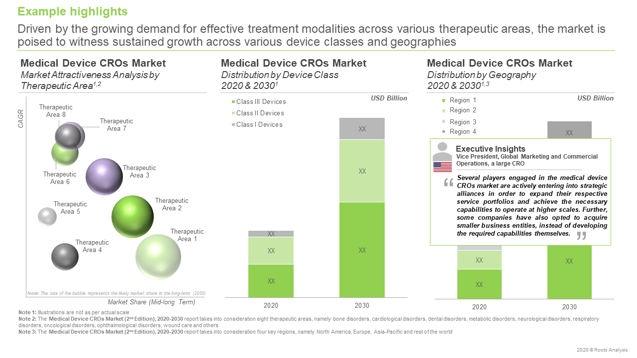 The medical device CRO market is projected to reach USD 15.7 billion by 2030, growing at an annualized rate of 6.4%, claims Roots Analysis