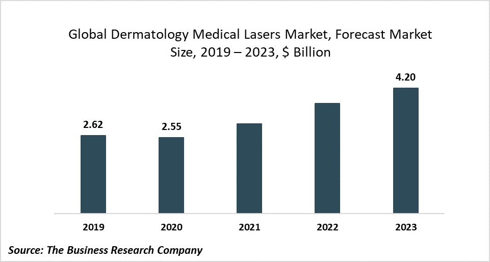Dermatology Medical Lasers Market Trend: Use Of Tattoo Removal Procedure In Other Skin Treatments