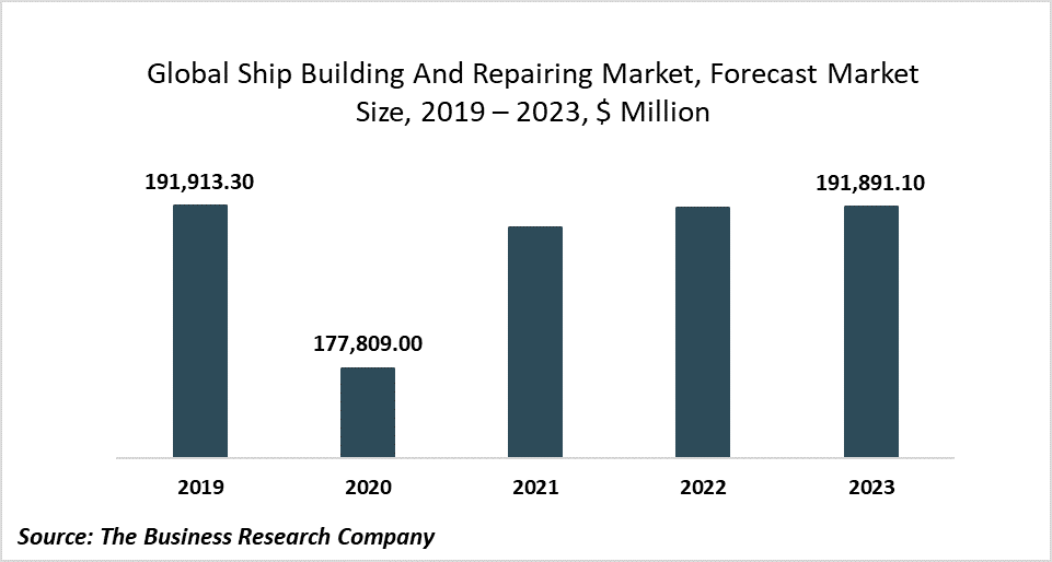 The Growing Demand For E-Commerce Is Driving The Ship Building And Repairing Market Share At 3.06% CAGR To 2023