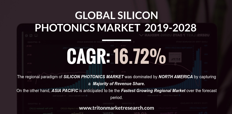 Increased Data-transmitting Capabilities to Push the Global Silicon Photonics Market to Gain $3294.55 Billion by the year 2028