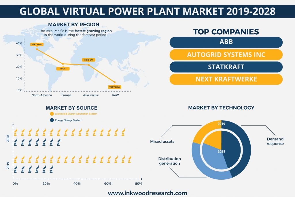 Government Support is boosting the Global Virtual Power Plant Market Growth