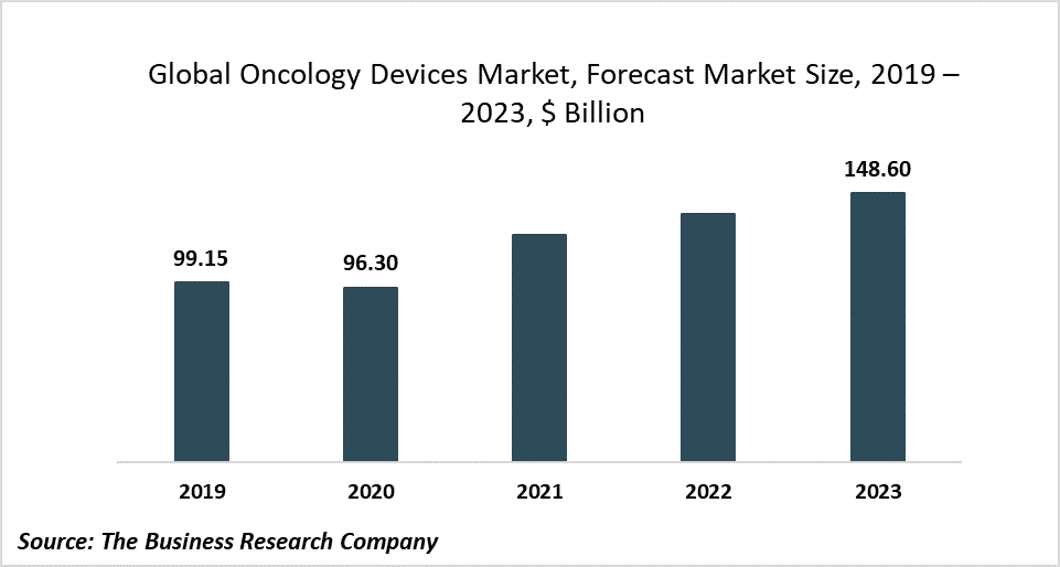 The Global Oncology Devices Market Will Grow At 15.54% CAGR To 2023, Driven By Increasing Cancer Cases