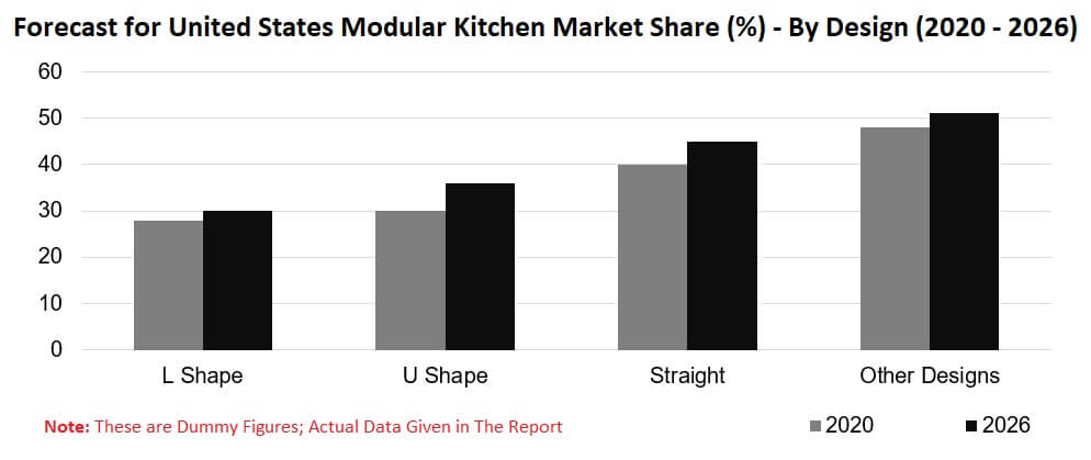 United States Modular Kitchen Market, By Products, Design, & Distribution | Renub Research