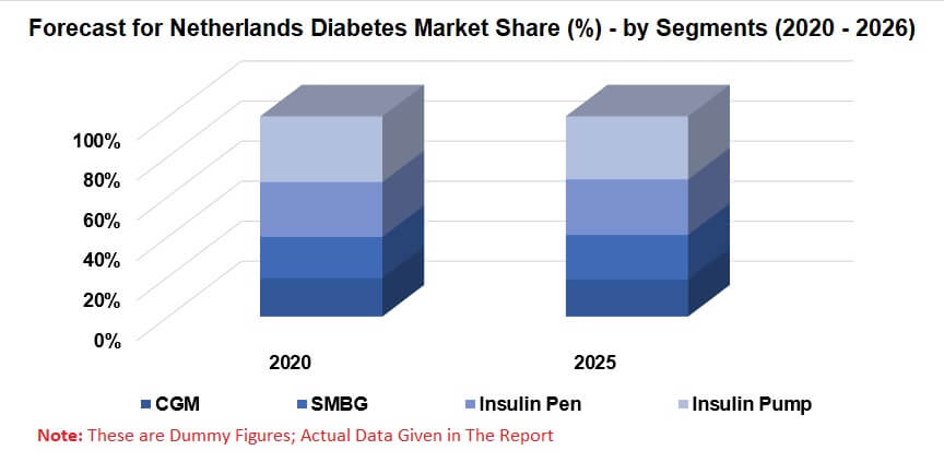 Netherlands Diabetes Market, By Blood Glucose (SMBG) Device, Continuous Glucose Monitoring (CGM), Insulin Pen, Insulin Pump, Reimbursement Company Analysis & Forecast