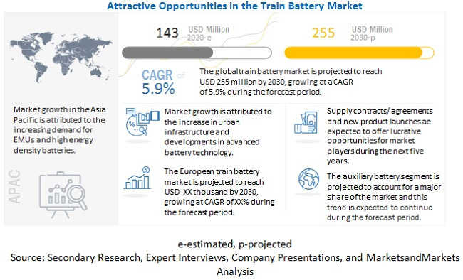 How is the global train battery market shaping up? What role has COVID-19 played in the market?