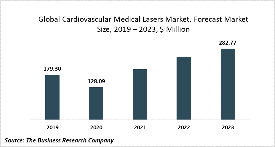 Cardiovascular Medical Laser Manufacturers Are Constantly Investing In Advanced Technologies