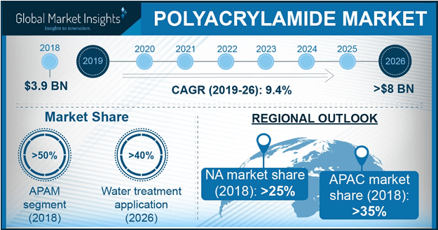 Cationic Polyacrylamide Market Share and Major Applications