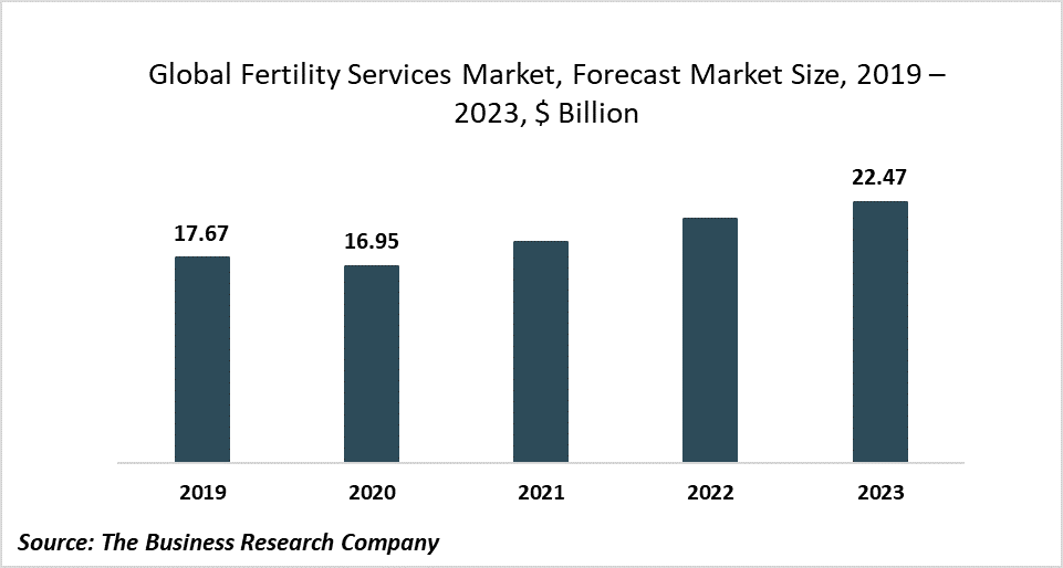 Companies In The Fertility Services Market Are Witnessing Increased Research And Development Activities