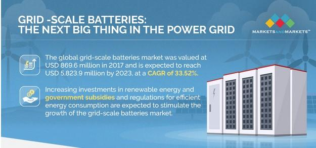 Global Grid-Scale Battery Market is Excepected to Grow at a CAGR of 33.52% by 2023 with top players LG Chem, Samsung, Panasonic, Fluence, Tesla, BYD Company