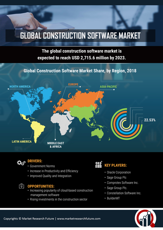 Construction Software Market 2020| Covid-19 Effects, Growth Opportunities, Emerging Technology, Industry Size, Share, Business Trends with Regional Forecast till 2023