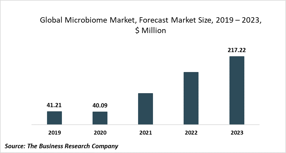 The Global Microbiome Market Will Grow At 75.63% CAGR To 2023