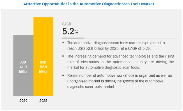 What are the upcoming trends in the automotive diagnostic scan tools market? What impact would they make in the coming years?