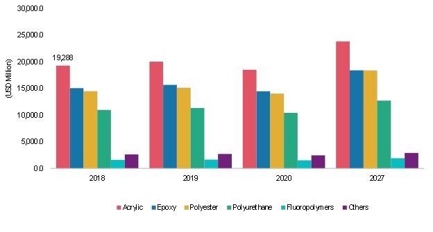 Industrial Coatings Market Growth, Top Countries Data, Opportunities, Competitive Landscape, Industry Size and Forecast 2027