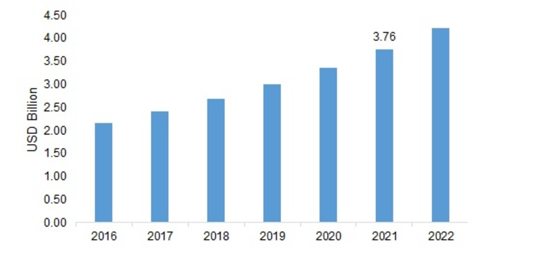 Yacht Coatings Market Insights, Top Manufacturers, Growing Technology, Development, Application and Forecast 2022