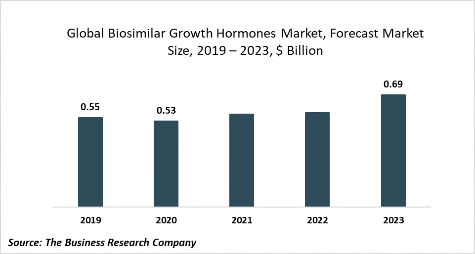 The Increasing Number Of Children With Growth Hormone Deficiency Will Drive The Biosimilar Growth Hormones Market
