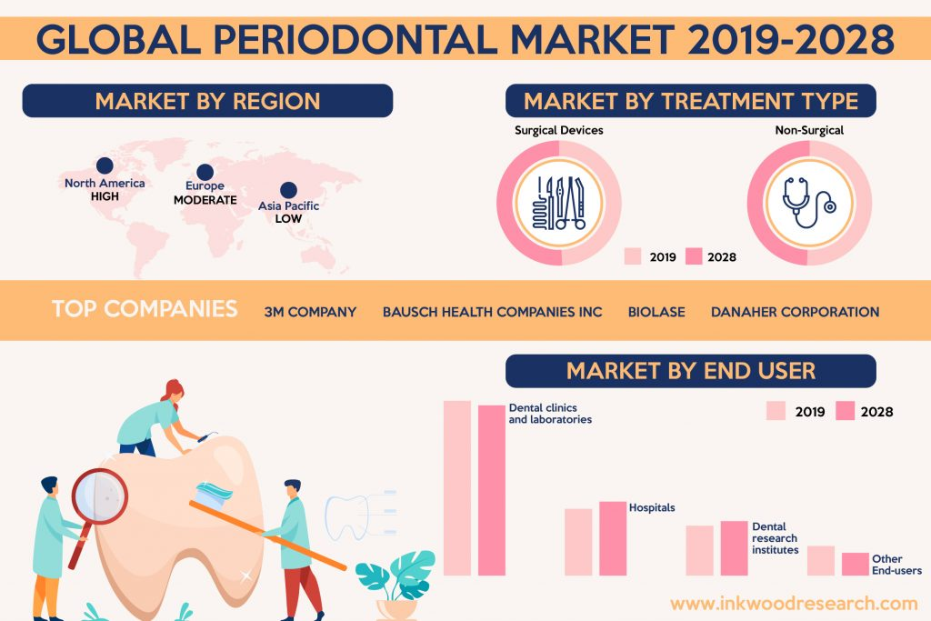 Rising Demand for Oral Care to flourish the Global Periodontal Market Growth