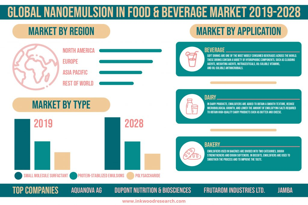Technological Advancements is driving Growth in the Global Nanoemulsion in Food & Beverage Market