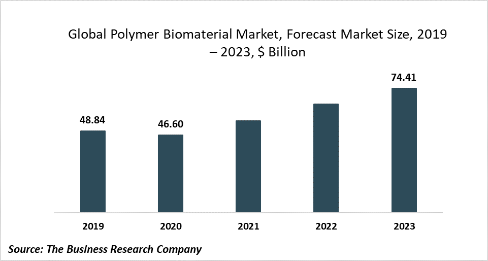 Dirven By Its Increasing Applications, The Global Polymer Biomaterial Market Will Grow At 16.88% CAGR To 2023