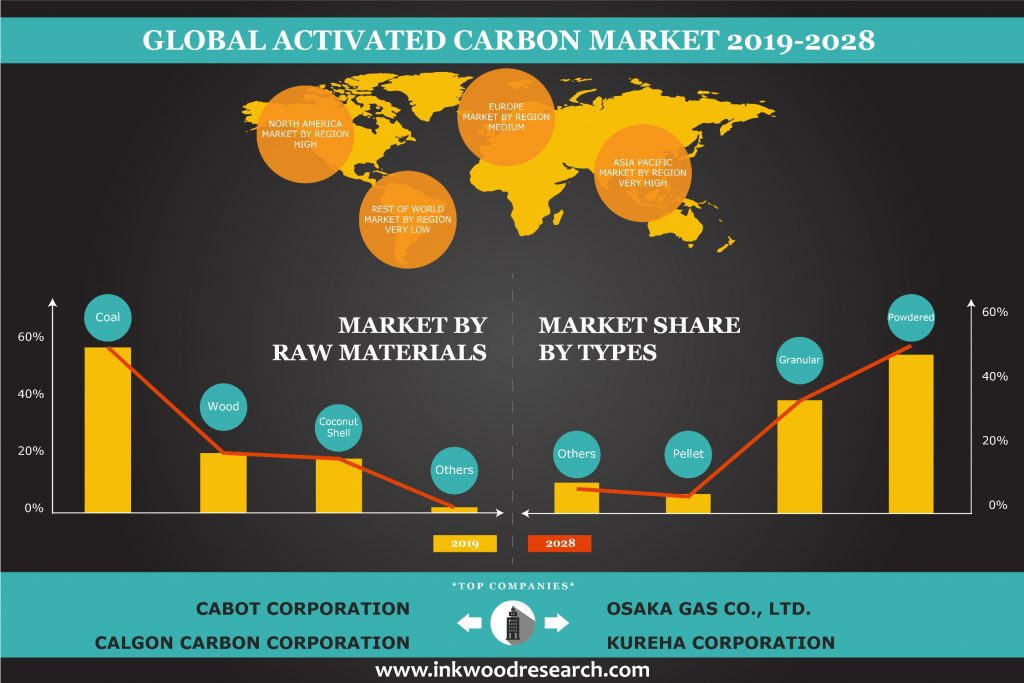 Demand from the Medical Sector to propel the Global Activated Carbon Market Growth