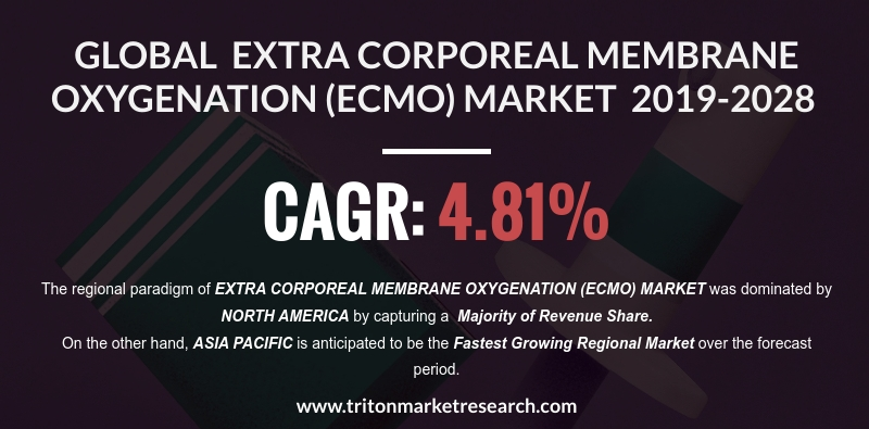 The Global Extra Corporeal Membrane Oxygenation (ECMO) System Market to Gain $447.55 Million by 2028