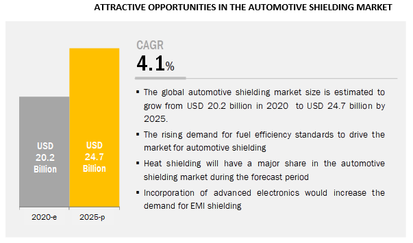 What is the impact of developments in autonomous driving on the automotive shielding market?