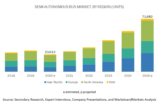 Semi-Autonomous & Autonomous Bus Market Projected To Witness Vigorous Expansion By 2030