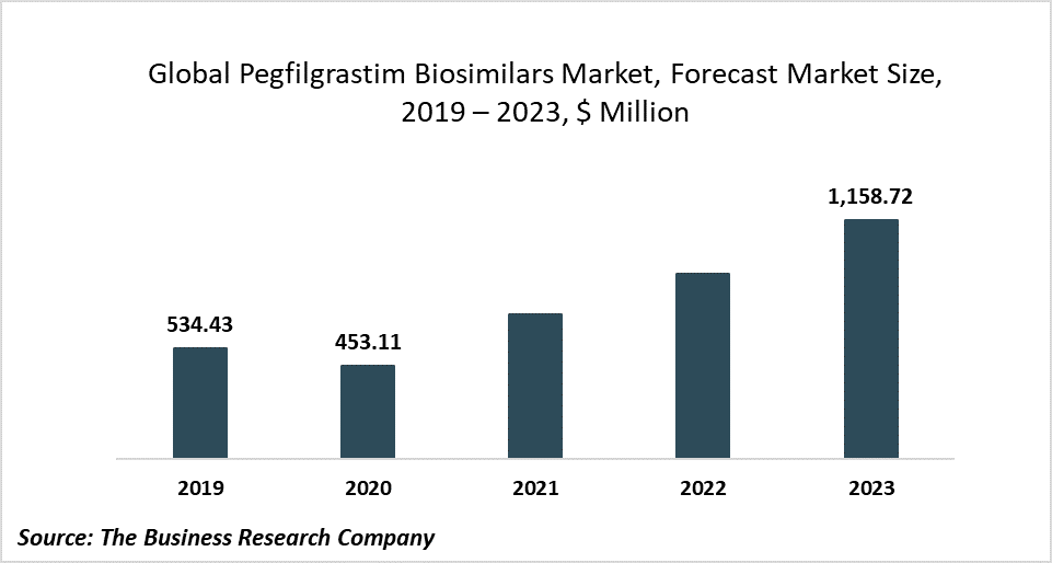 Companies In The Pegfilgrastim Biosimilars Market Are Investing In Strategic Collaborations And Acquisitions