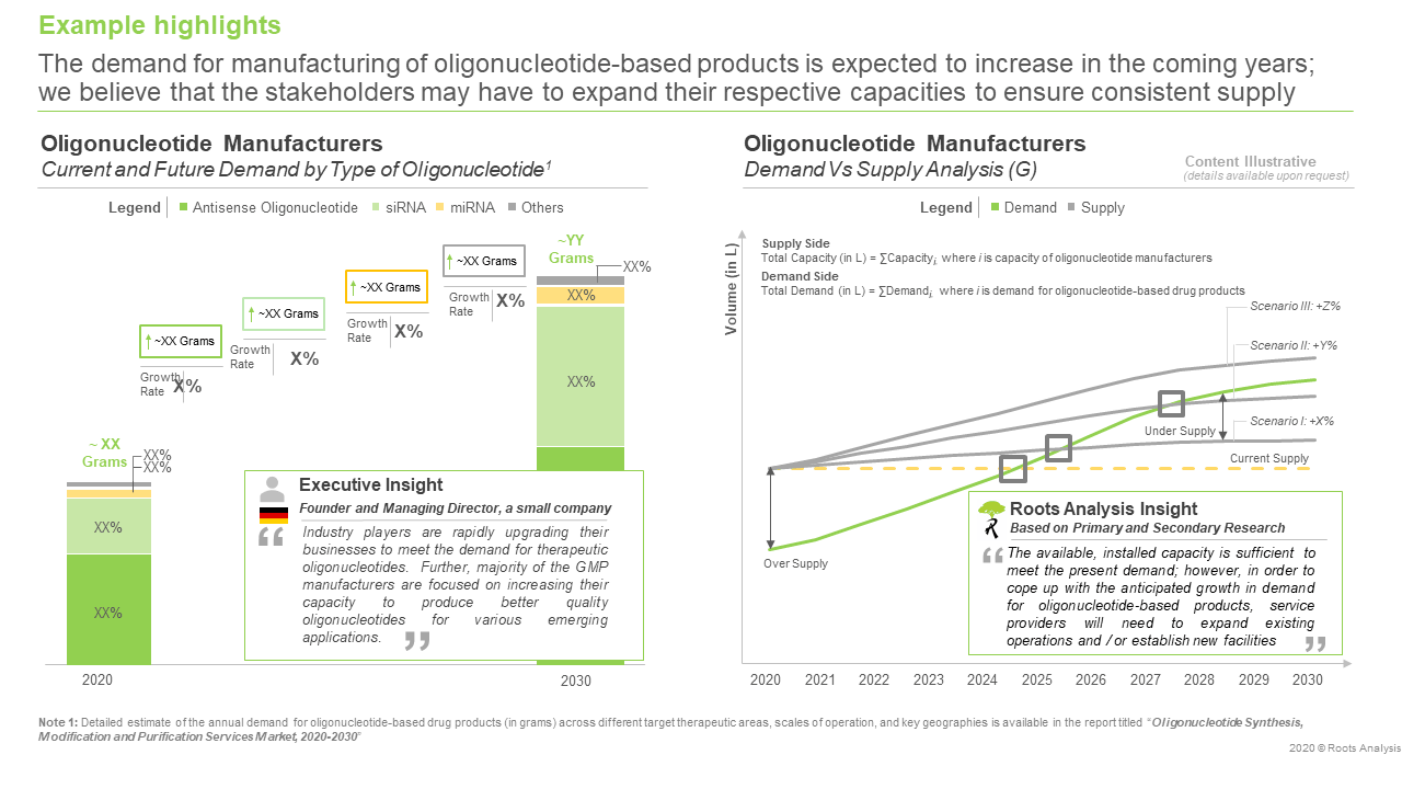 The oligonucleotide synthesis, modification and purification services market is expected to grow at an annualized rate of over 10%, claims Roots Analysis