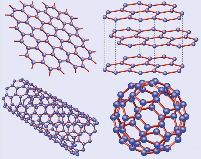 The brief introduction and Application of Carbon nanomaterials And Other Nano-Carbon Materials