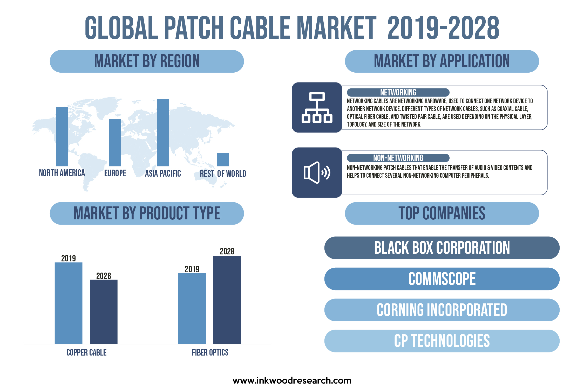 Demand for High-Speed Devices is propelling Growth in the Global Patch Cable Market