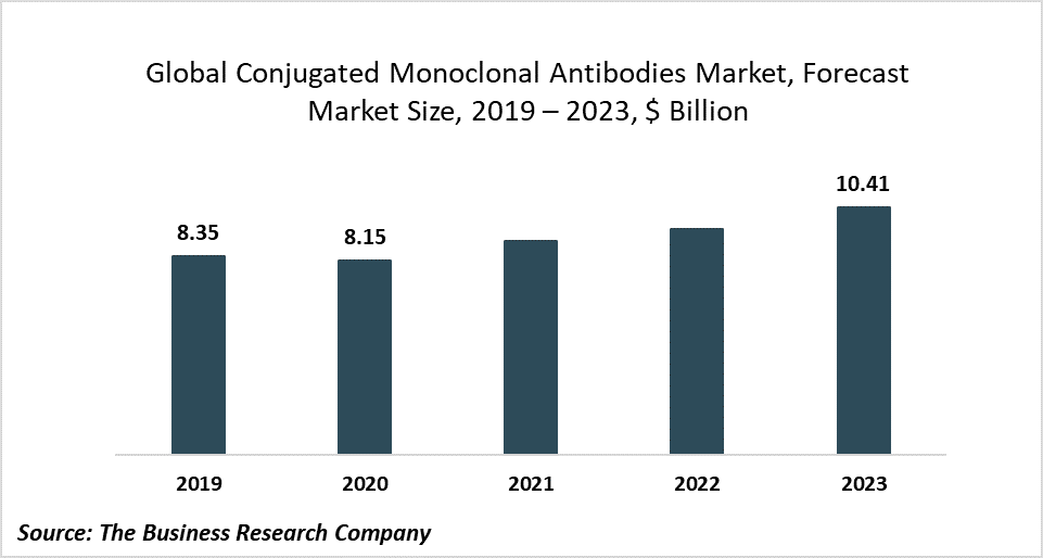The Increasing Popularity Of Antibody-Drug Conjugates Will Drive The Conjugated Monoclonal Antibodies Market