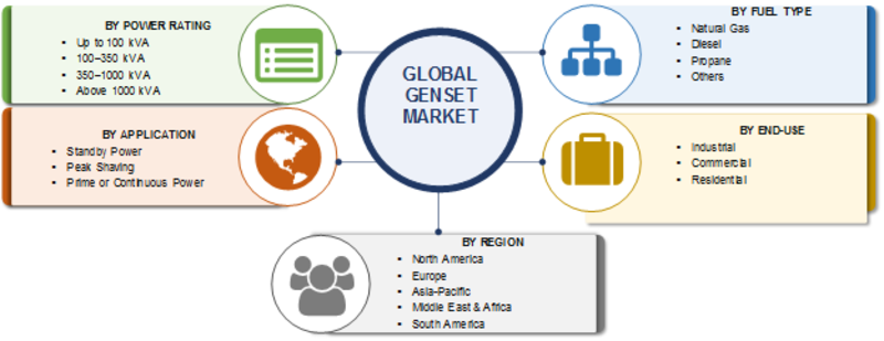 Genset Market 2020: Top Companies Data, Development Strategies, Industry by Power Ration, Fuel Type, COVID-19 Impact, Key Players and Comprehensive Research Report till 2023