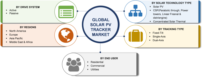 Solar PV Tracker Market Dynamics, Industry Updates, Future Scope, Development Strategies, Regional Trends, Top Platers, Emerging Technology and Forecast to 2023