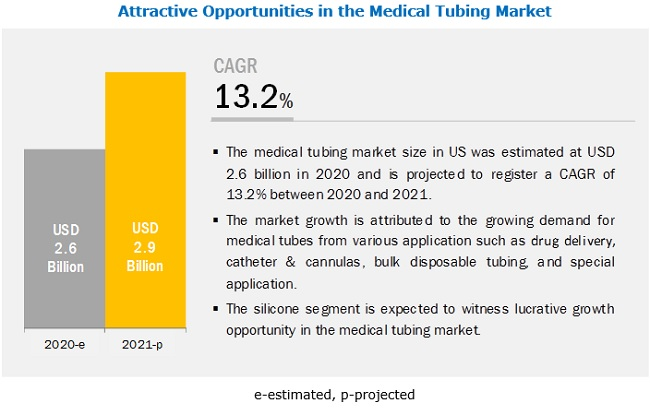 The increase in demand for medical tubes in ventilators is the key factor driving the use of medical tubing