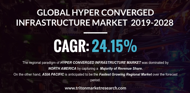 The Global Hyper-converged Infrastructure Market will Aggregate $30.36 Billion by 2028