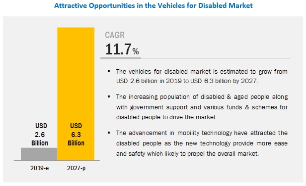 Vehicles for Disabled Market: Innovation, Demand and Opportunities 2019-2027