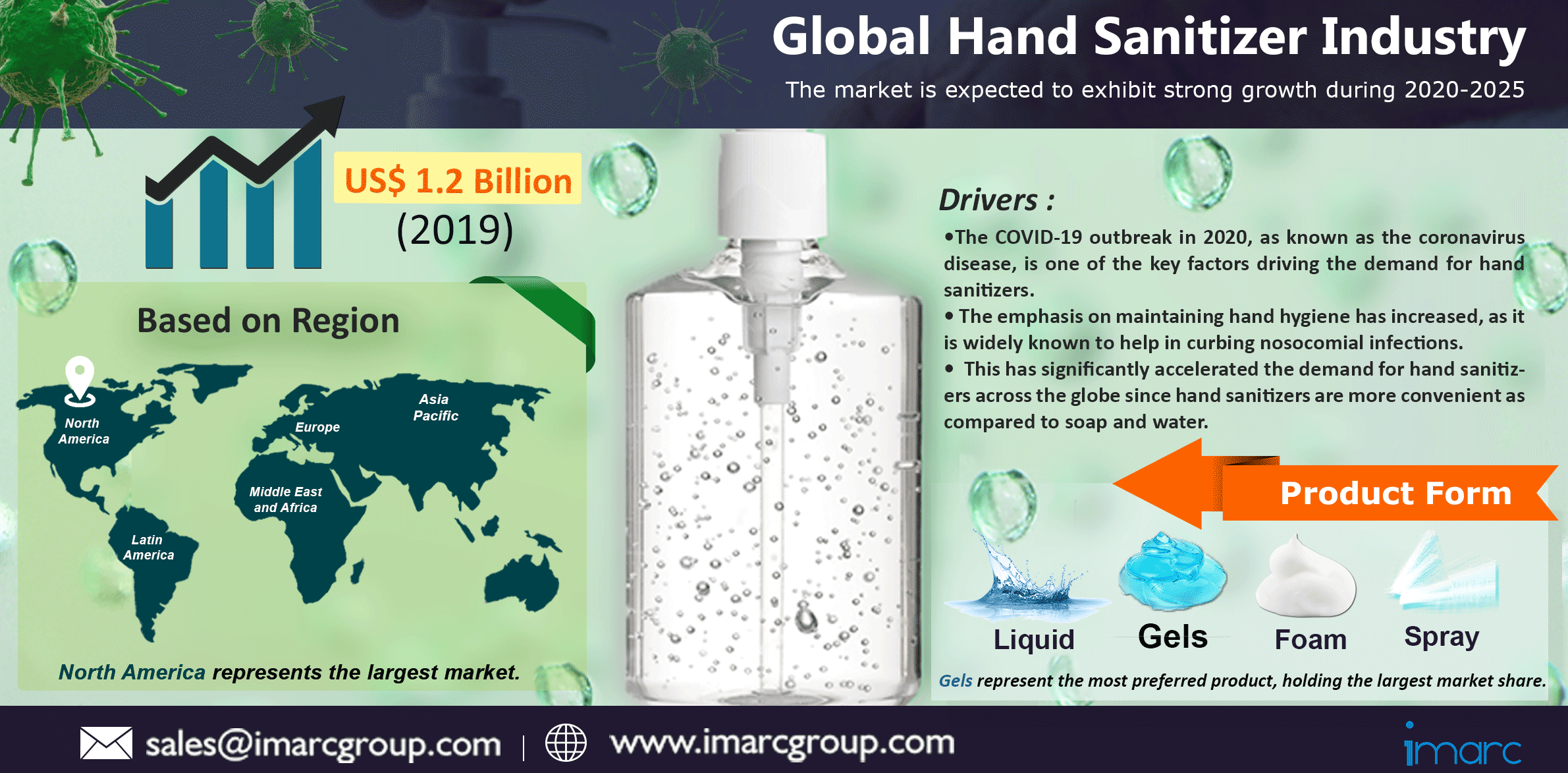 Global Hand Sanitizer Market Size, Share, Growth, Trends, Industry Analysis Report and Forecast 2020-2025