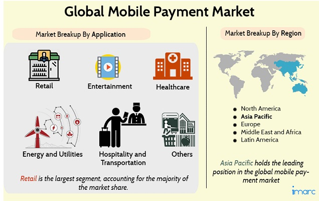 Mobile Payments Market Report 2020: Industry Trends, Share, Size, Demand, Growth and Forecast till 2025 - IMARCGroup