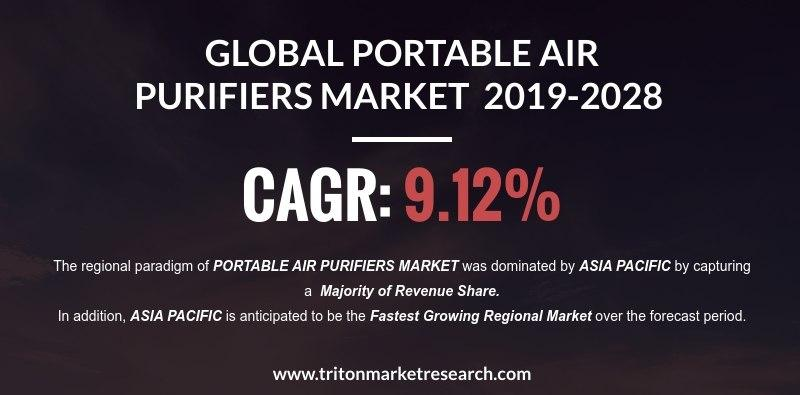 The Portable Air Purifier Market to Acquire $16054 Million in Revenue by 2028